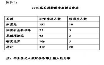 关于评选2015年山东省师范类高校特困家庭毕业生的通知