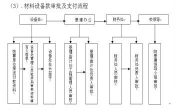 基建报销流程图