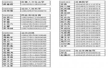 山东体育学院2015年硕士研究生调剂录取名单