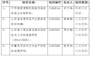 我校获4项2016年山东省高校科研发展计划项目