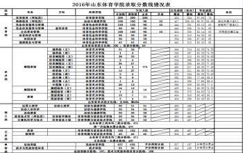 2016年山东体育学院各专业录取分数线一览表