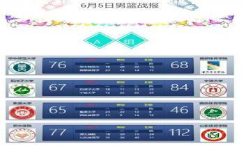 第二届SCBA男篮战报(6月5日)