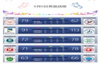 第二届SCBA男篮战报(6月6日)