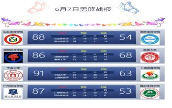 第二届SCBA男篮战报(6月7日)