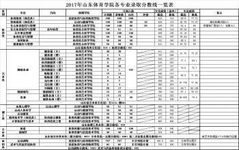 2017年山东体育学院各专业录取分数线一览表
