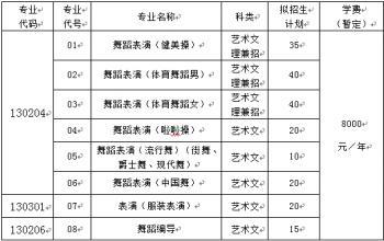 山东体育学院2018年艺术类专业招生简章